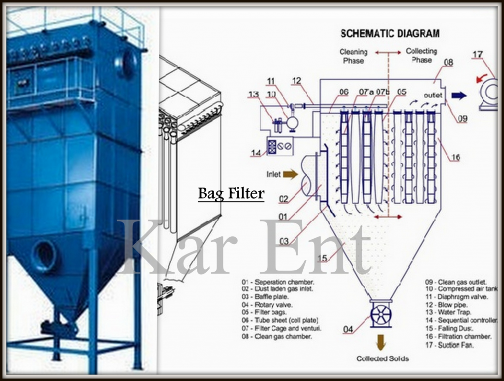 Bag Filter Karnavati Enterprise